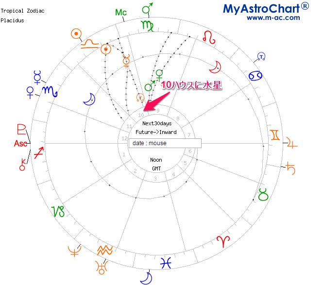 水星逆行中のシングルチャートと星の動き