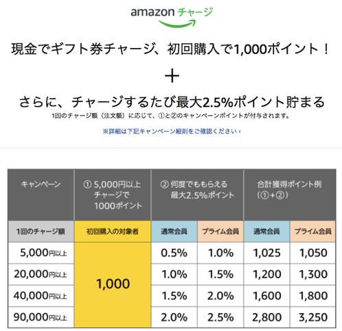 Amazon charge 2018 campain